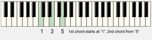 Piano neo soul piano chords : Expand your chords - Understand the Circle of 5ths - Soulful Keys ...