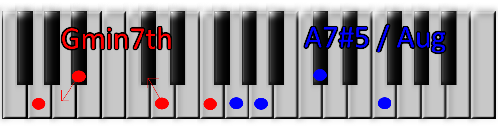 Piano neo soul piano chords : Learning Neo Soul - Augmented Inversions - Soulful Keys - Neo Soul ...