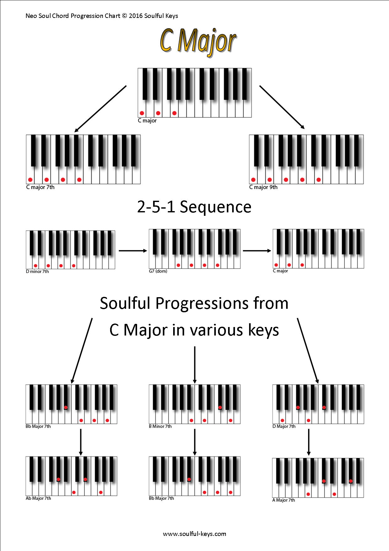 Bb dominant 7th chord Bb7 chord for piano with keyboard diagram Explanation The B flat dominant seventh is a fournote chord You can see the four notes of the Bb seventh chord marked in red color