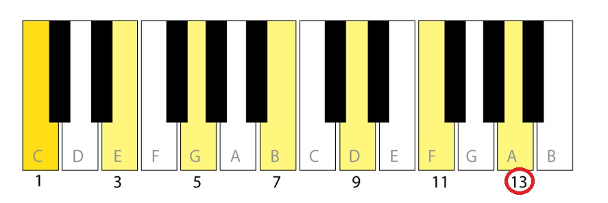 Play Rb Using The C Major Scale Soulful Keys Neo Soul And Rb